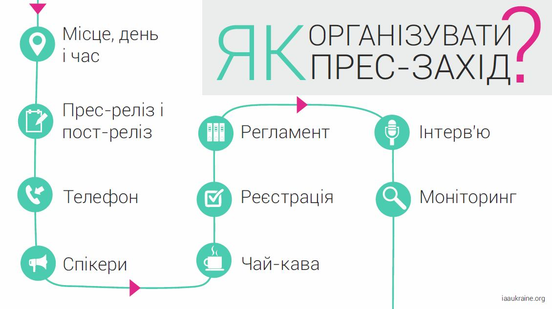 Алгоритм організації прес-заходів