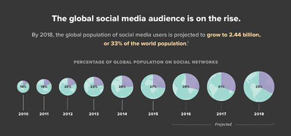 global-social-media-audience