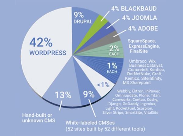 wordpress-nonprofits-2