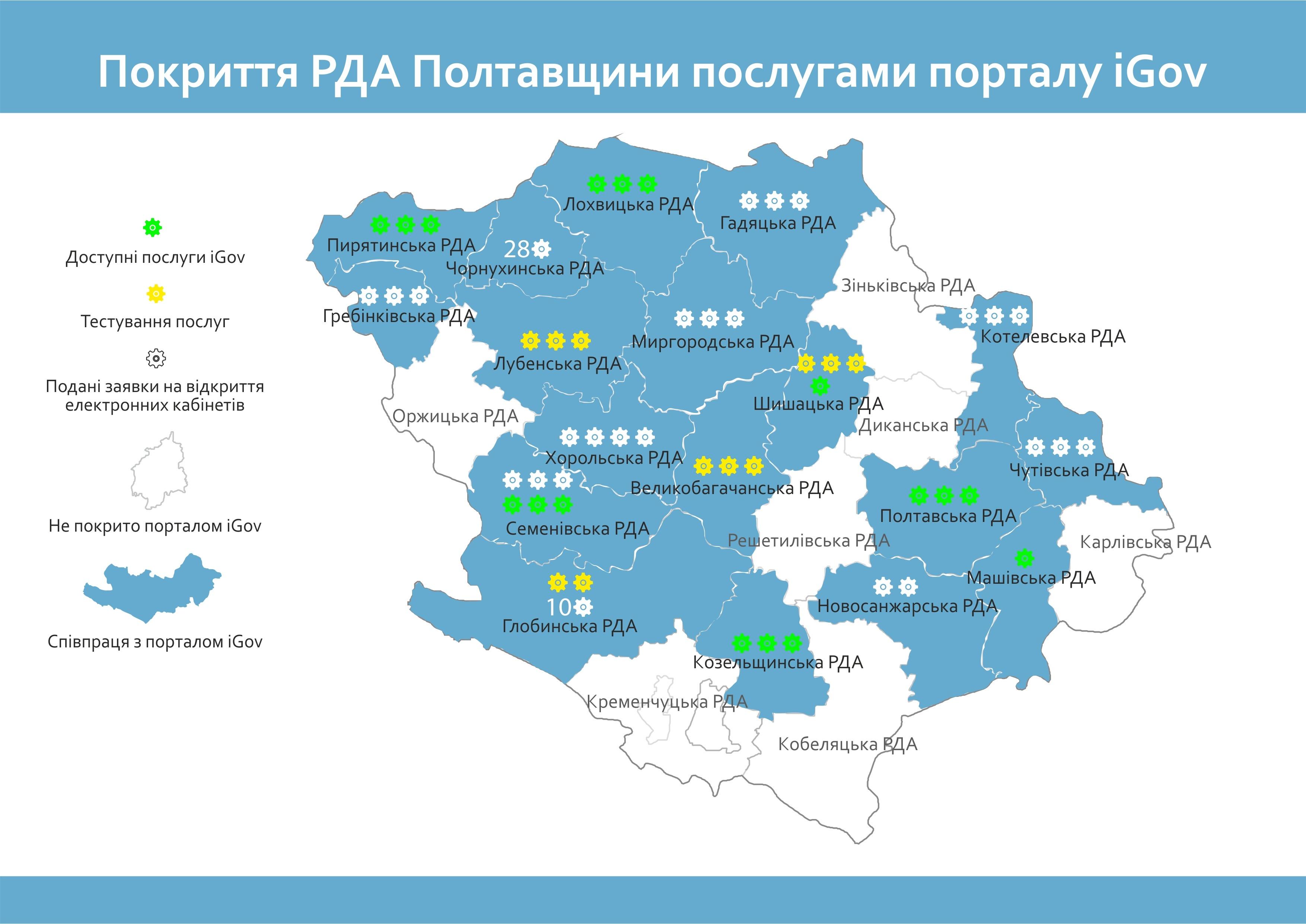 Покриття РДА Полтавщини послугами порталу iGov