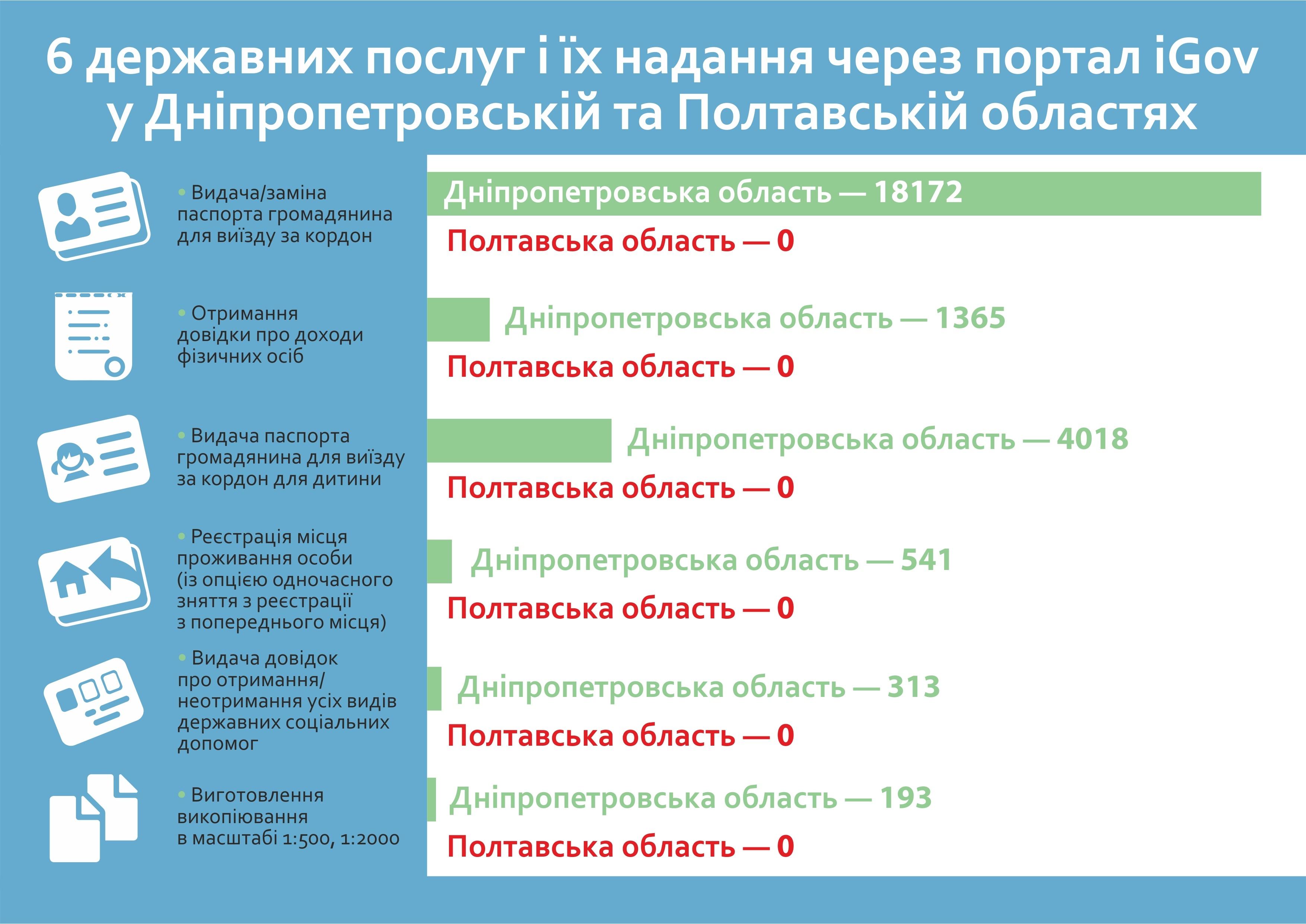 6 державних послуг і їх надання через портал iGov у Дніпропетровській та Полтавській областях
