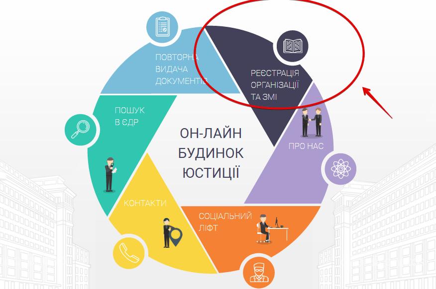 ОН-ЛАЙН БУДИНОК ЮСТИЦІЇ