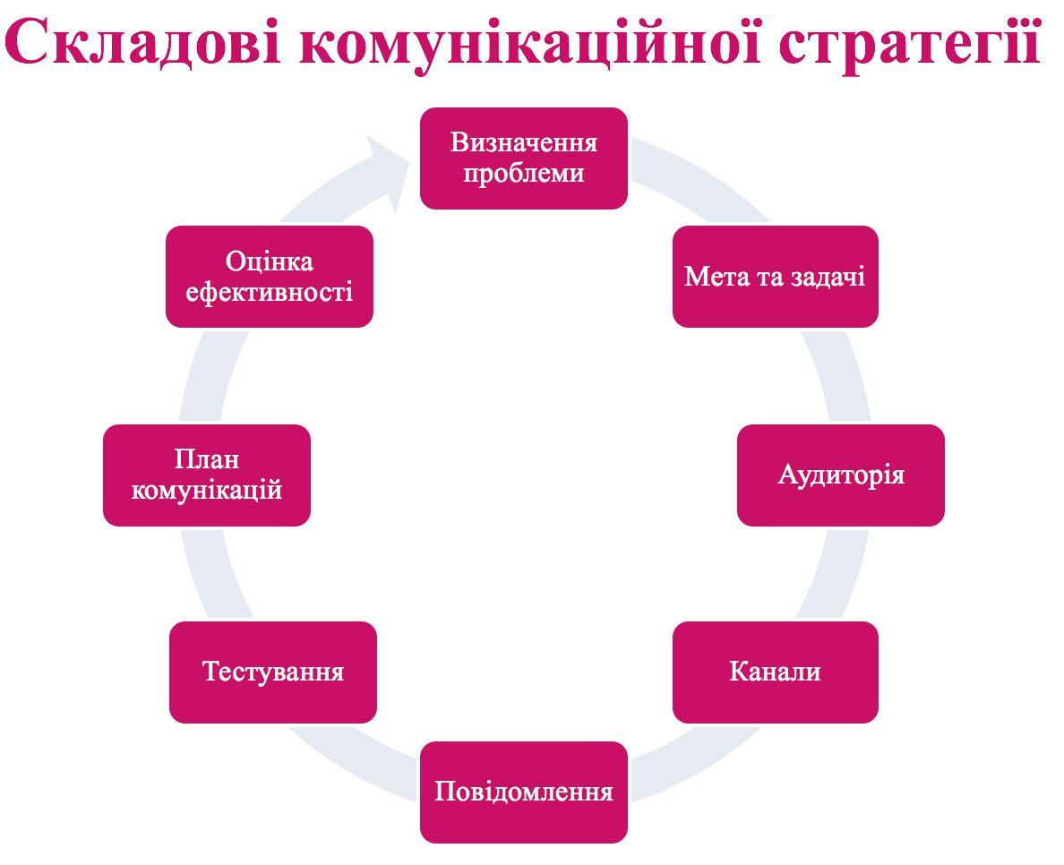 комстратегія