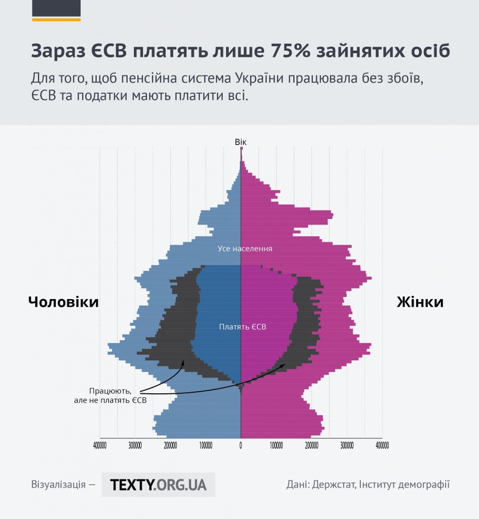 ЄСВ_Тексти
