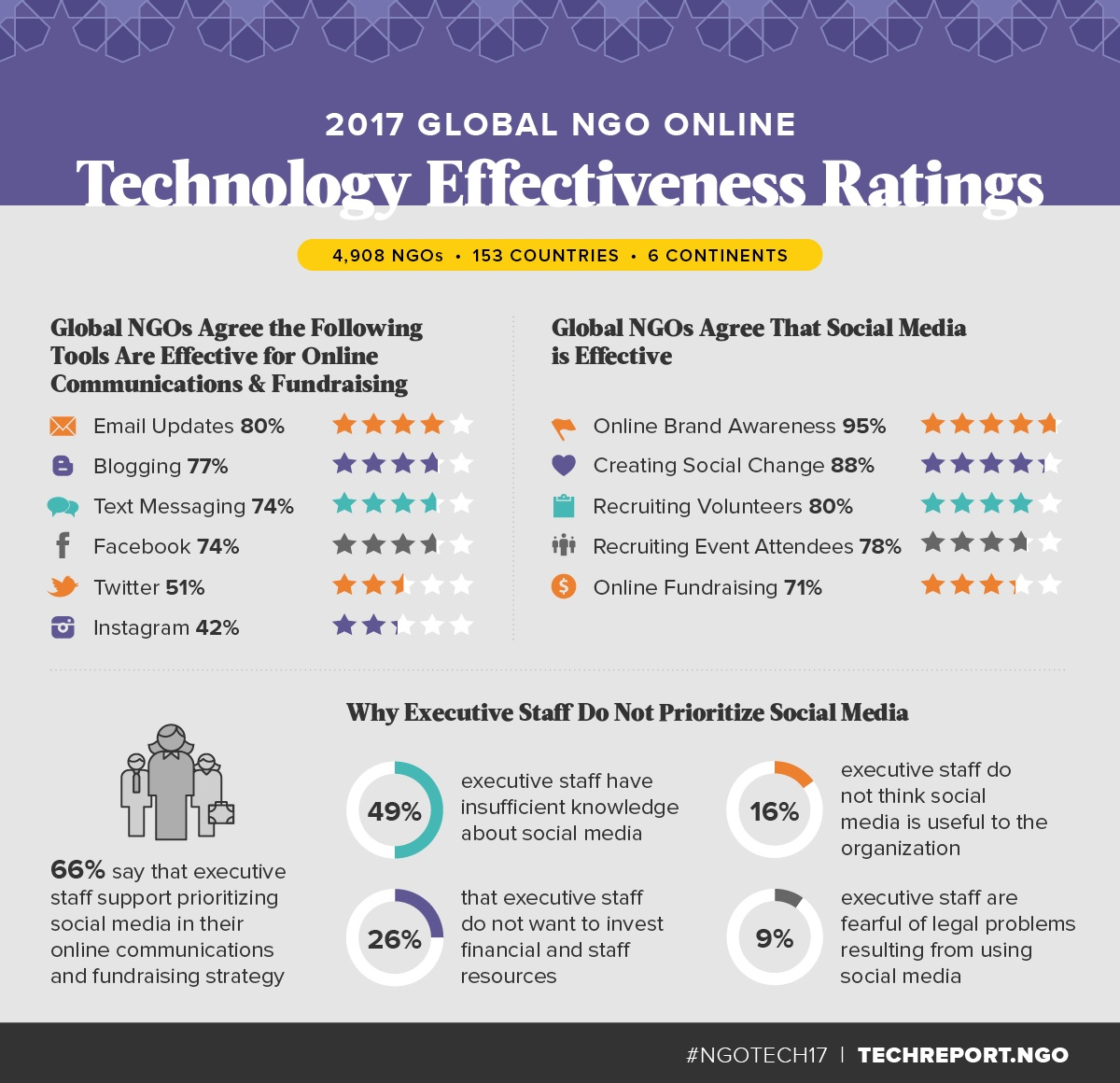 Global-NGOs-Technology-Effectiveness-Ratings