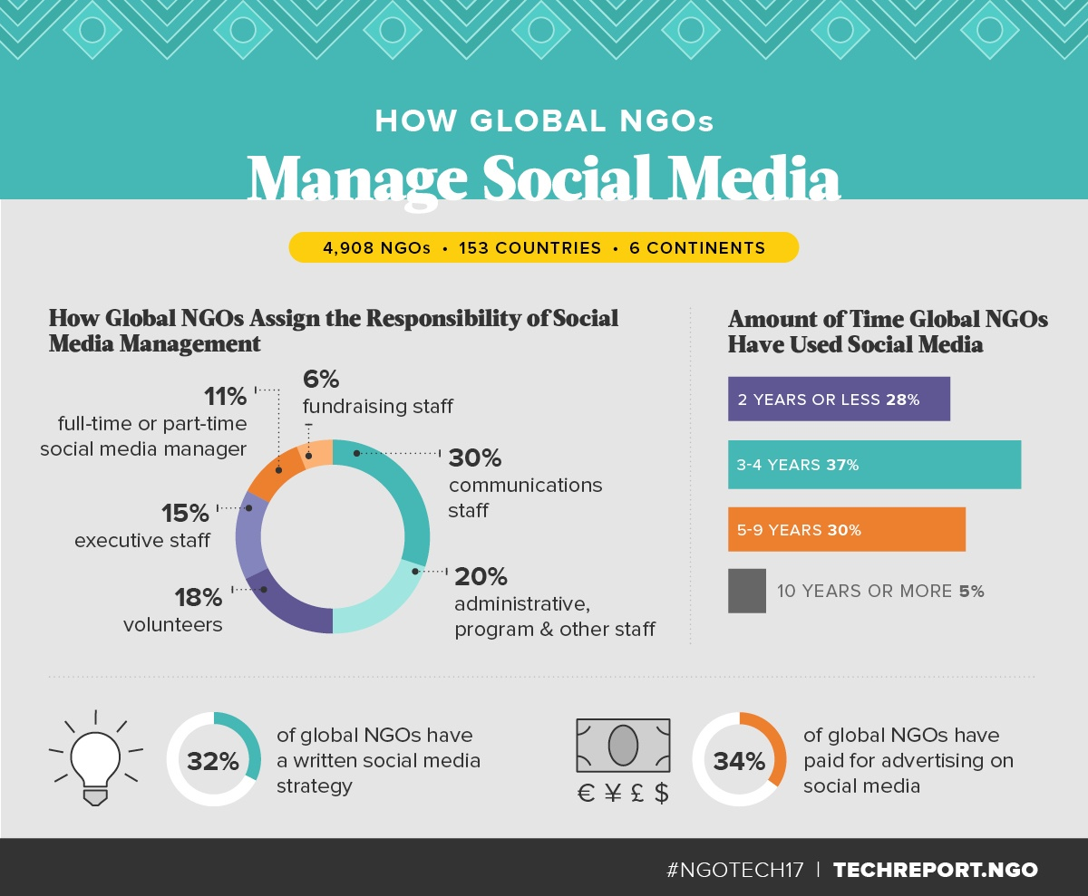 How-Global-NGOs-Manage-Social-Media