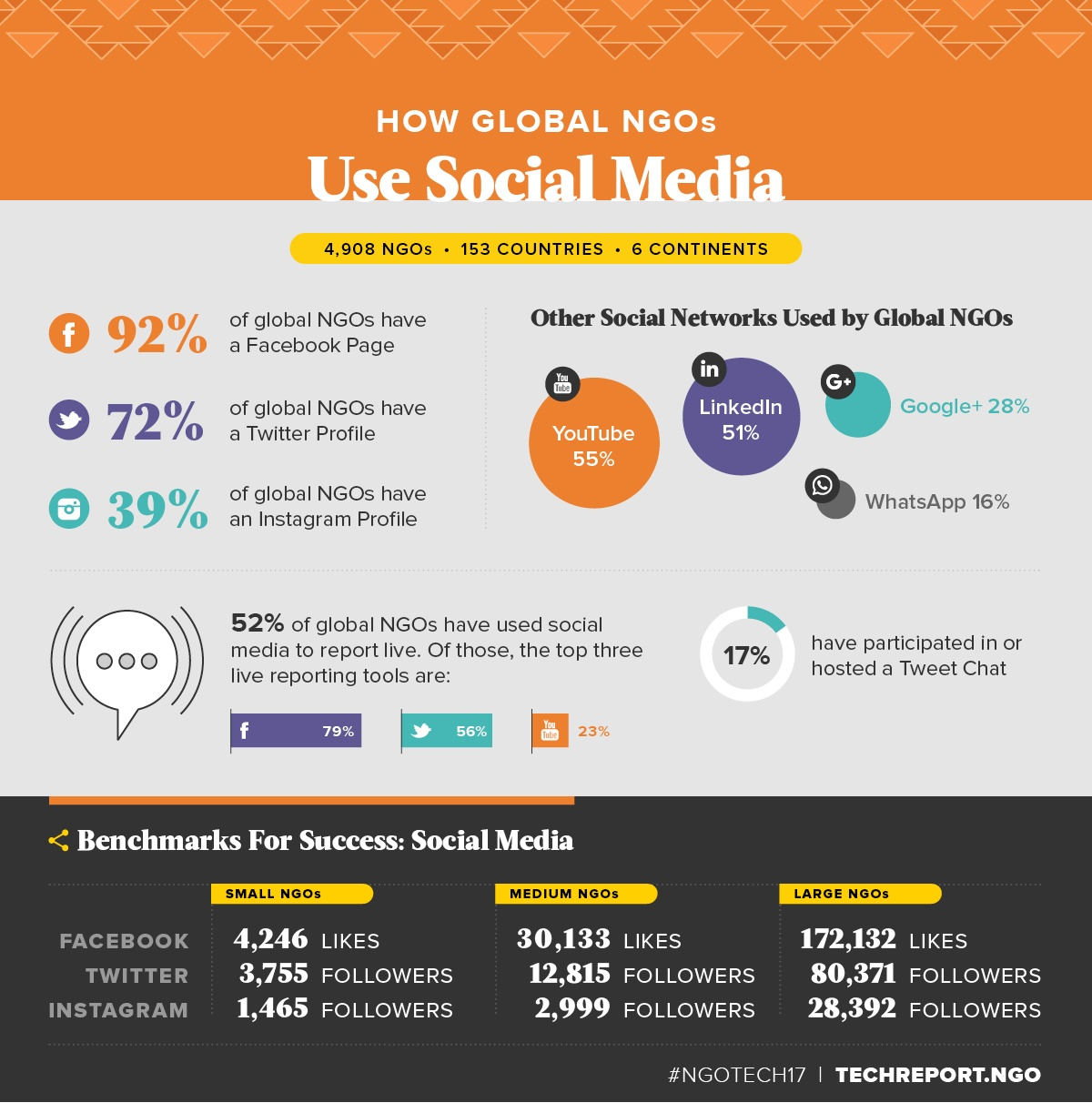 How-Global-NGOs-Use-Social-Media