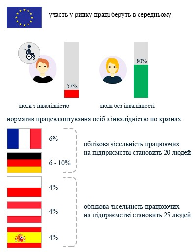 Участь на ринку праці людей з інвалідністю в країнах ЄС
