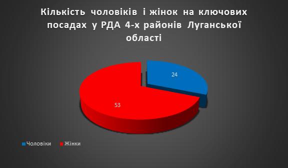 Розподіл посад між чоловіками та жінками в чотирьох РДА Луганської області