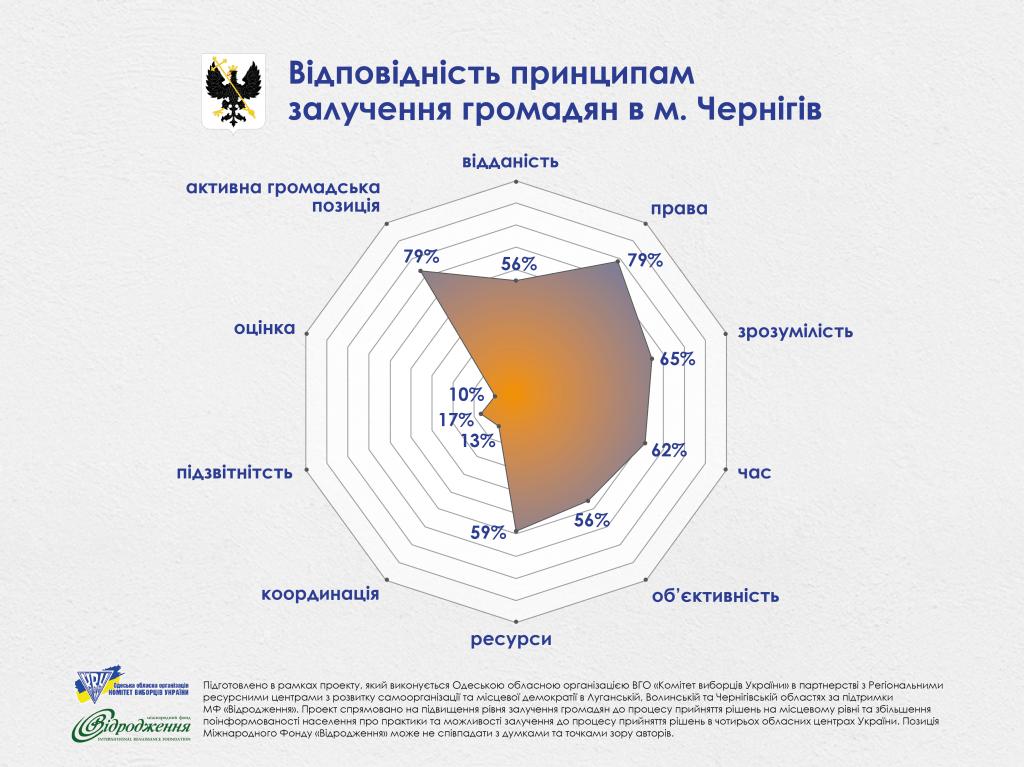 Chernihiv_vidpovidnist pryncypam (1)