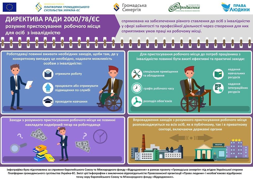 Розумне пристосування в Директиві Ради 2000/78/ЄС