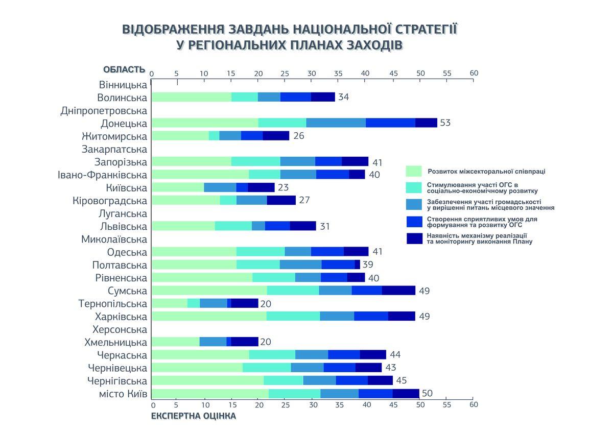 Vidobrazhennya-zavdan-natsionalnoyi-strategiyi-u-regionalnih-planah-zahodiv