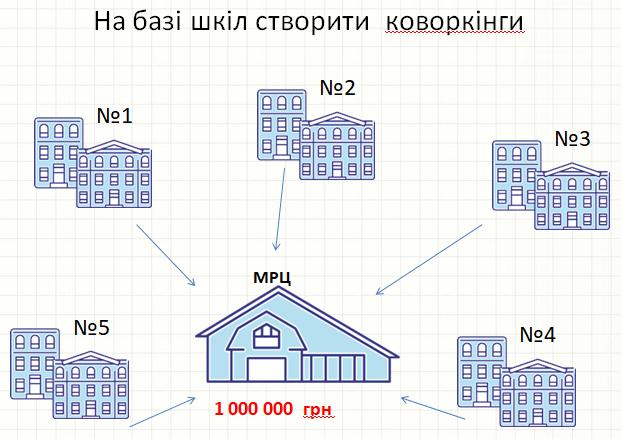коворкінг