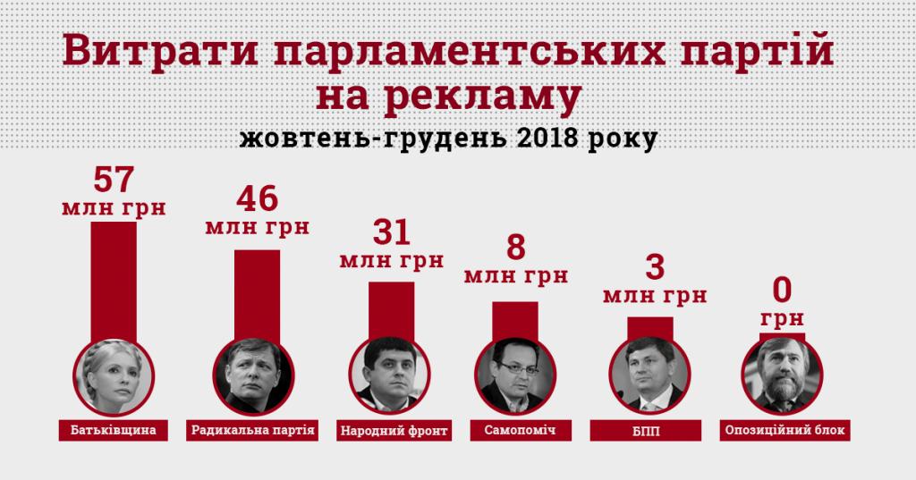 Витрати_інфографіка