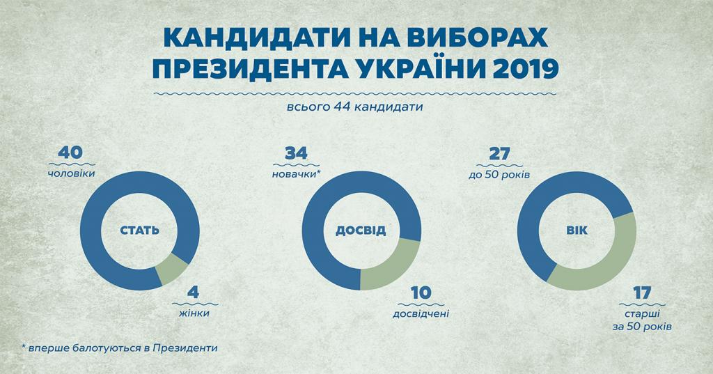 Кандидати_інфографіка
