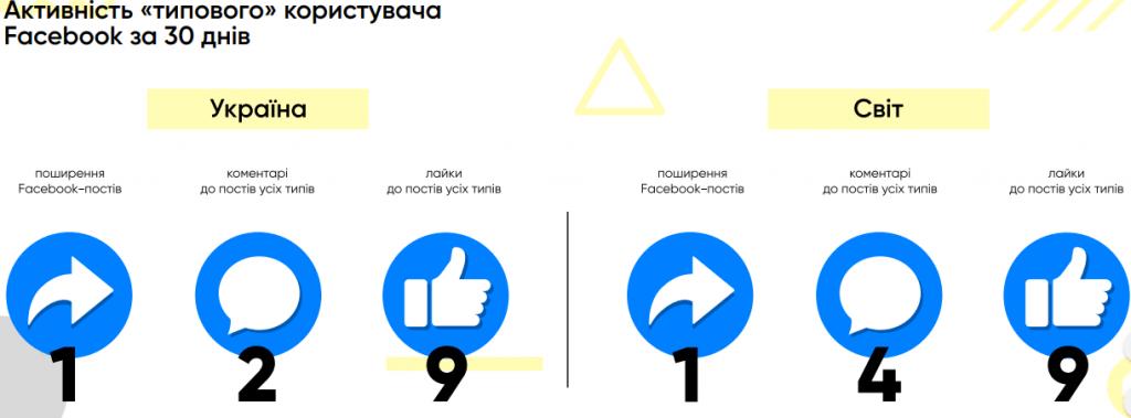 активність типового користувача