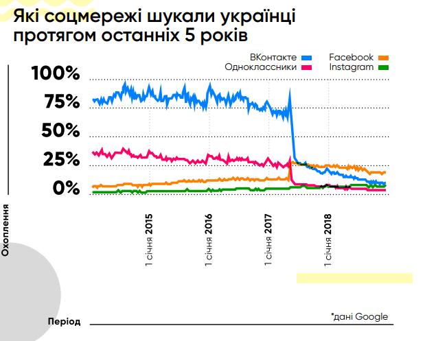 які соцмережі шукали українці протягом 5 останніх років