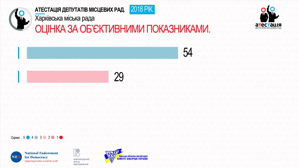 Харків--01-01