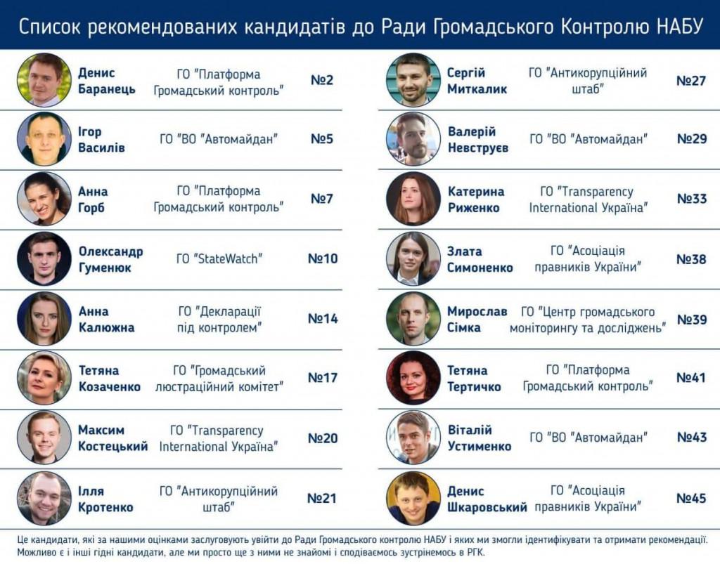 300519_Кандидаты РГК НАБУ