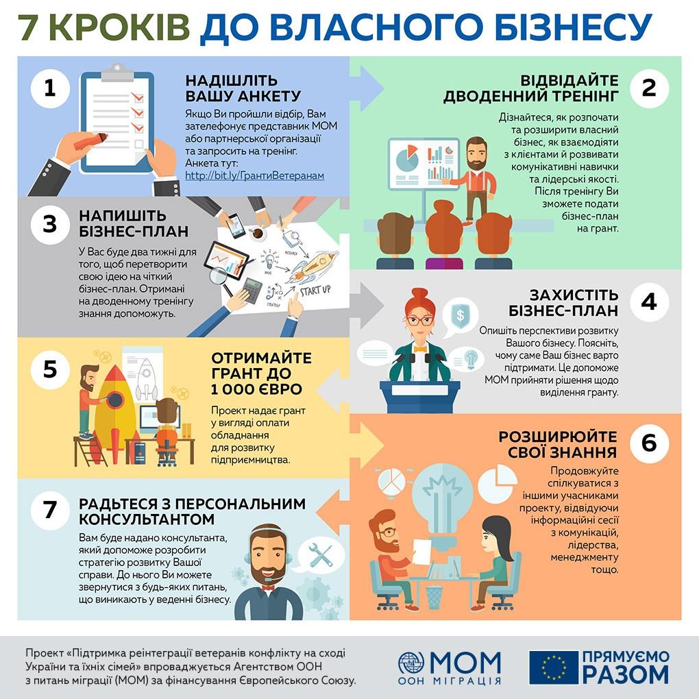 7 крокв до власного бізнесу