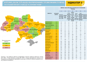 Моніторингу реформи від Мінрегіону. Станом на 10 жовтня 2019 р., в Україні сформовано 975 ОТГ.