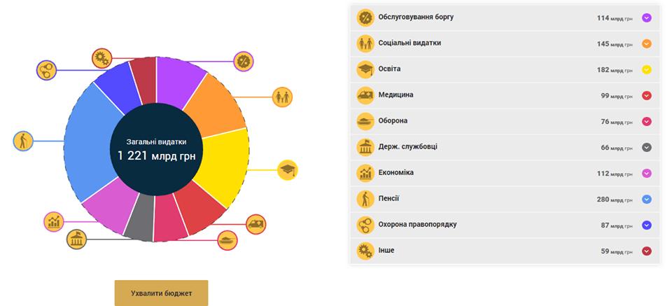 Онлайн-інструмент бюджетний симулятор