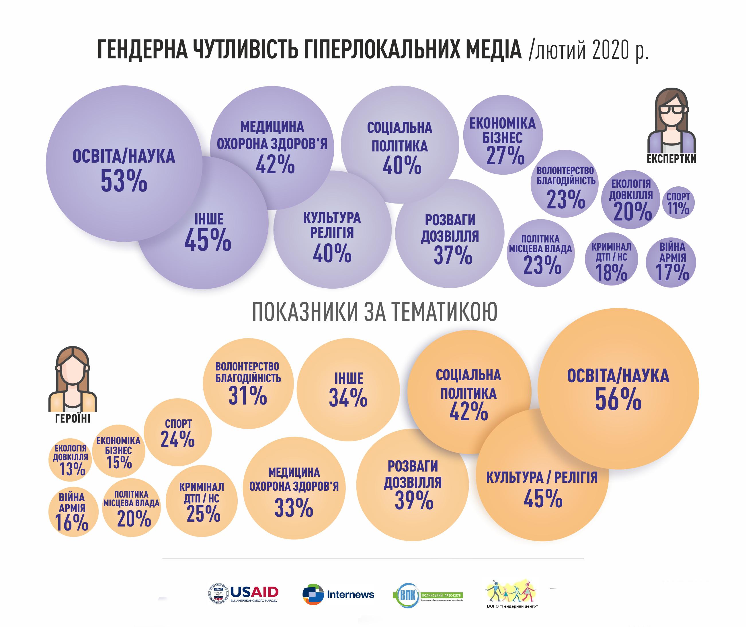 Гендерна чутливість медіа_показники за тематикою