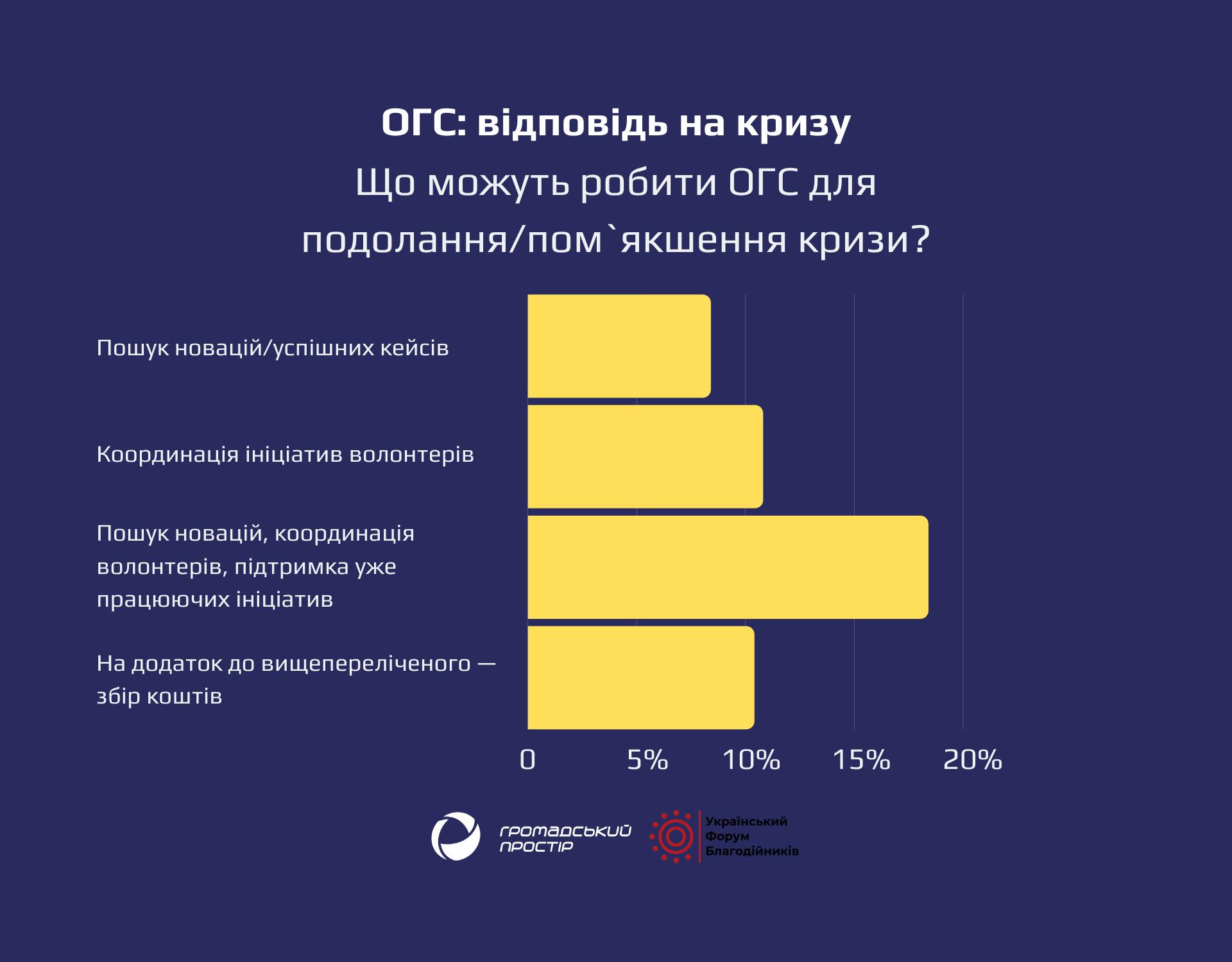 ОГС_відповідь_на_кризу (3)