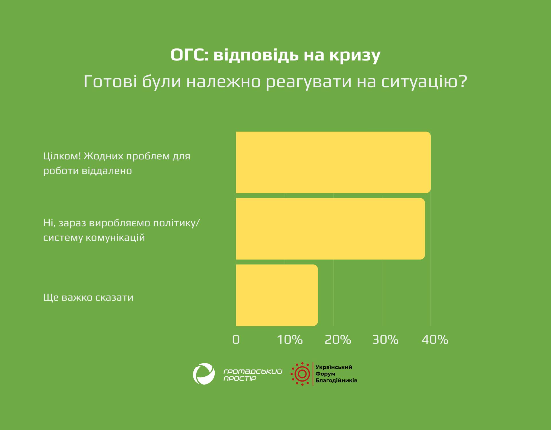 ОГС_ відповідь на кризу(1)