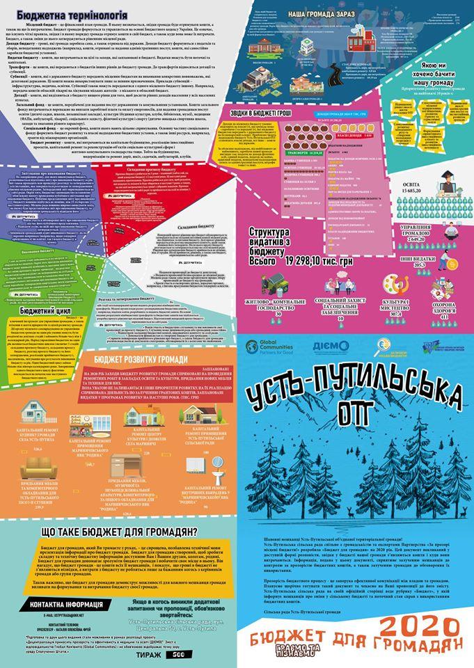 Креативний Бюджет для громадян Усть-Путильської ОТГ 2020