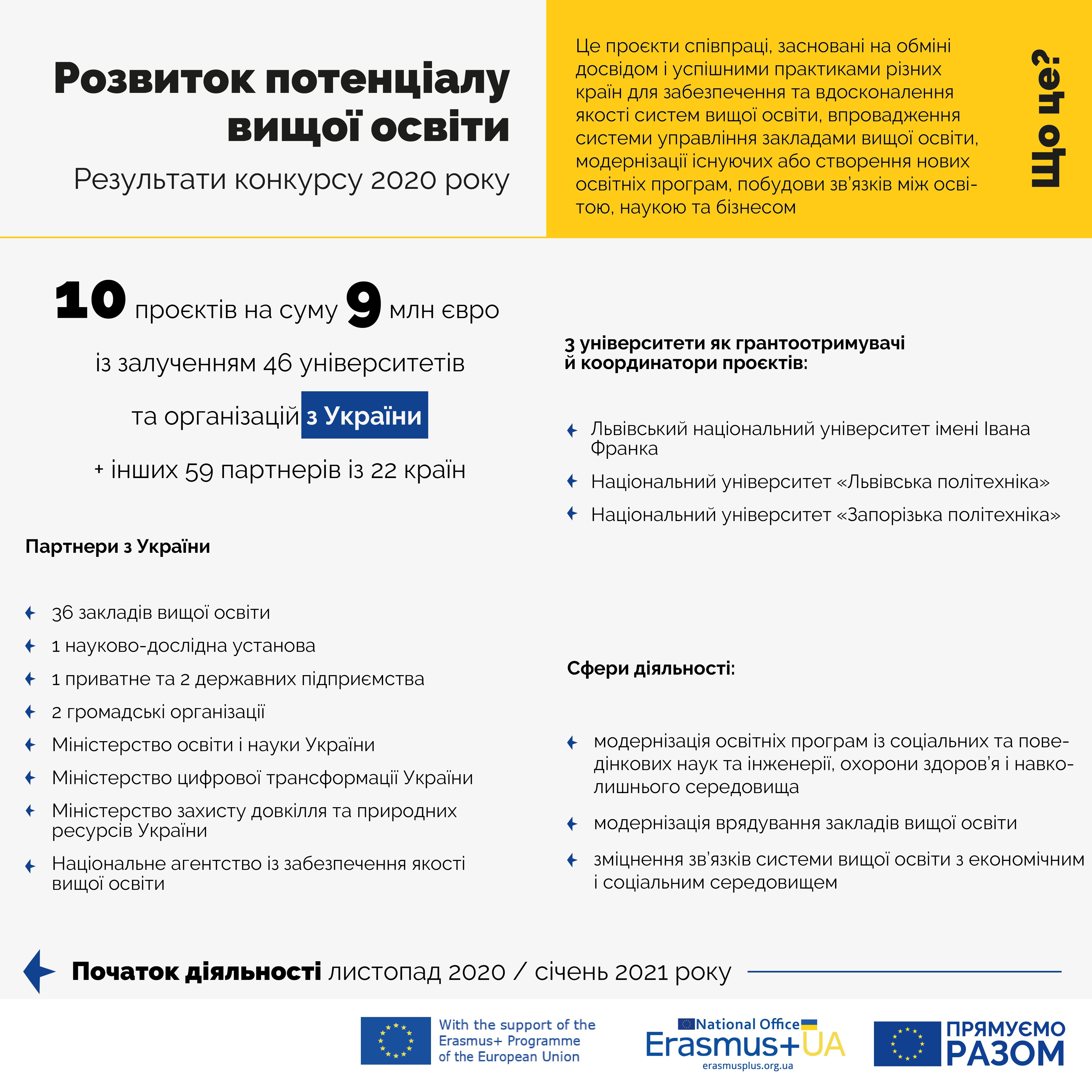 4_Erasmus_Infographics_Ukr