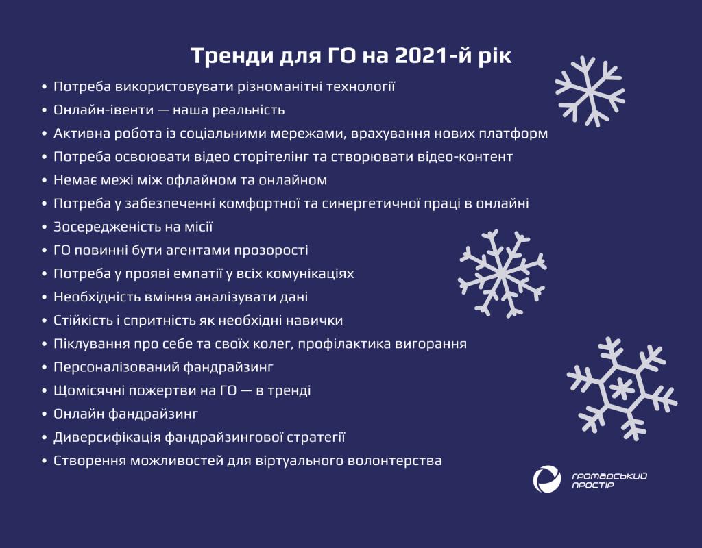 Тренди-2021