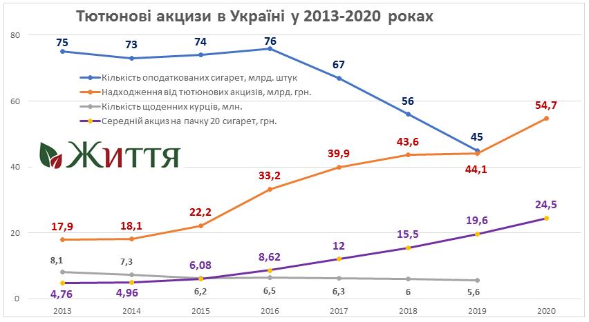 tobacco tax 2020