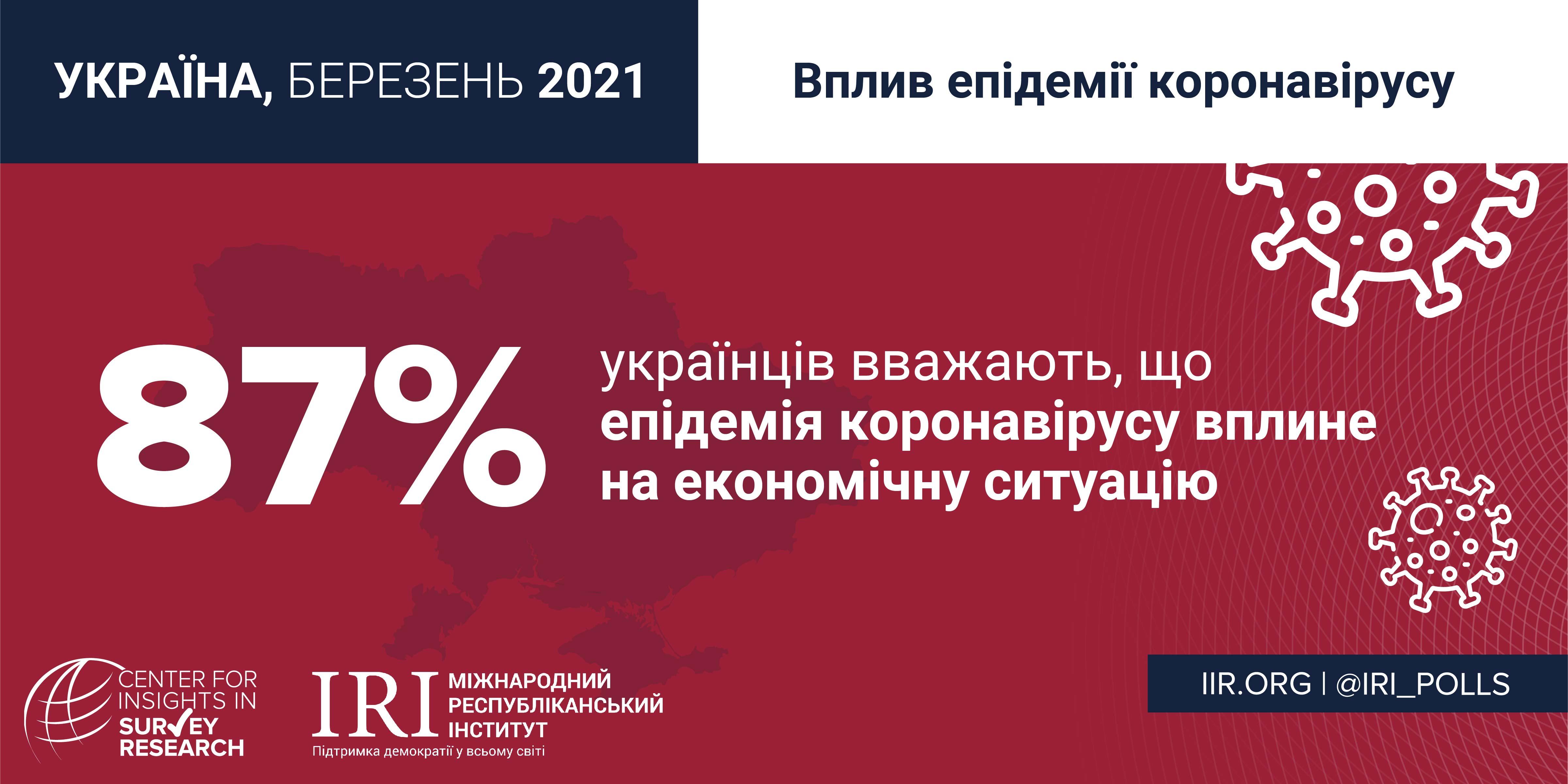 Україна 2021_МРІ_Вплив епідемії