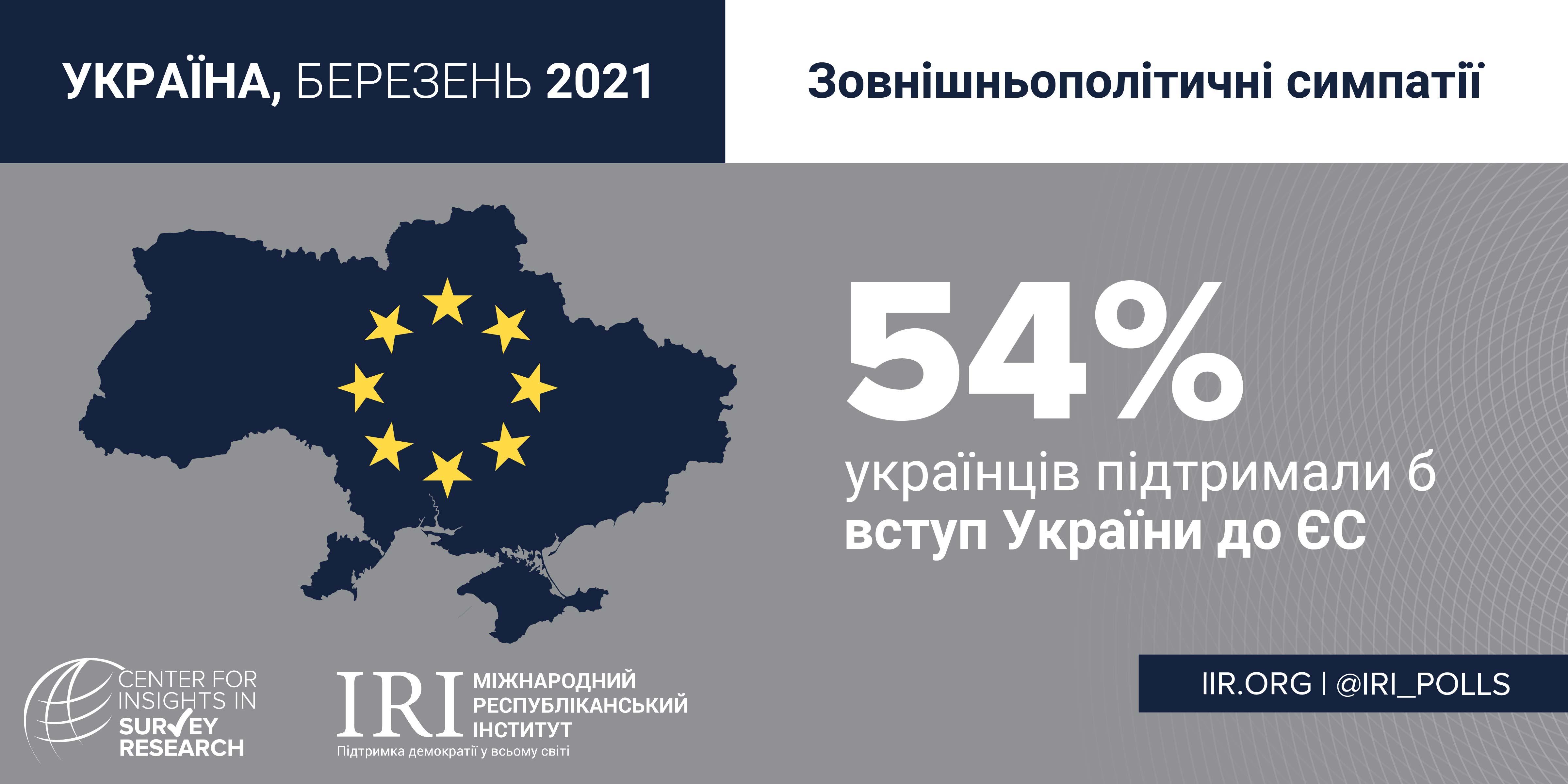 Україна 2021_МРІ_Зовнішньополітичні симпатії