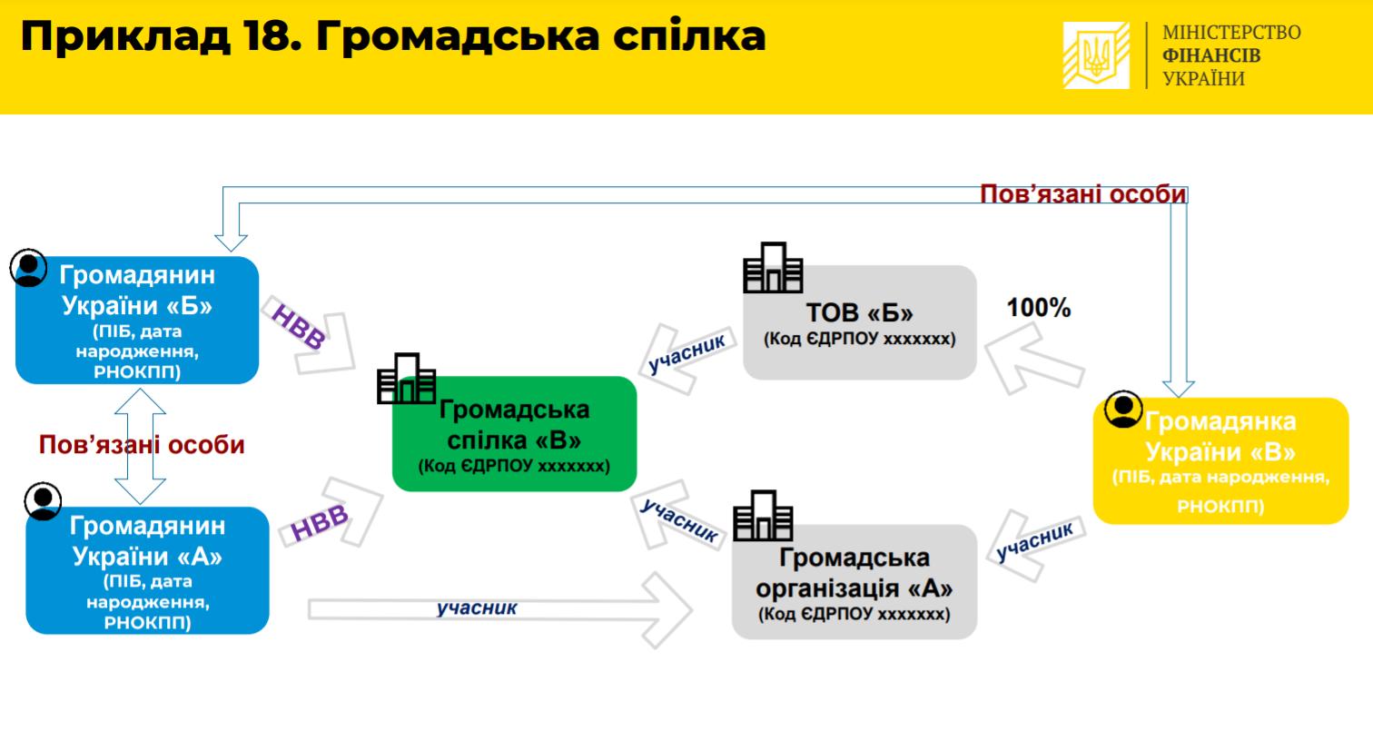Приклад структури власності для ГО
