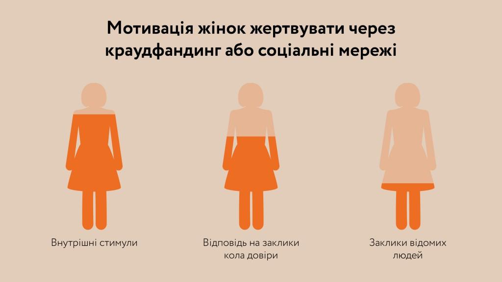 Мотивація жінок жертвувати через краудфандинг та соціальні мережі